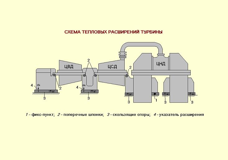 пожаробезопасность при эксплуатации турбин т-100-130