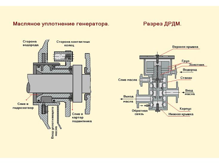 старшее масляные уплотнения генераторов с водородным рано потеряла